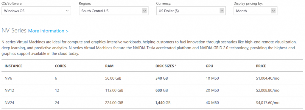 N-series – first Azure VMs with GPU - Threadfin Business Solutions